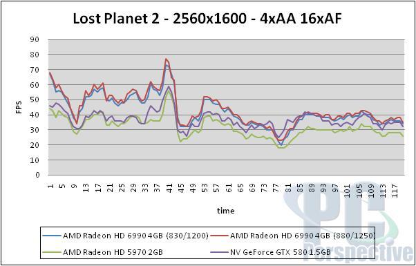 AMD Radeon HD 6990 4GB Update - Overclocking Performance - Graphics Cards  11