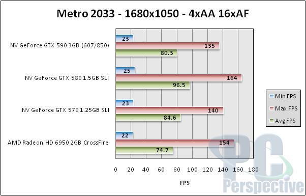 NVIDIA GeForce GTX 590 3GB Dual-GPU Fermi Graphics Card Review - Graphics Cards  12