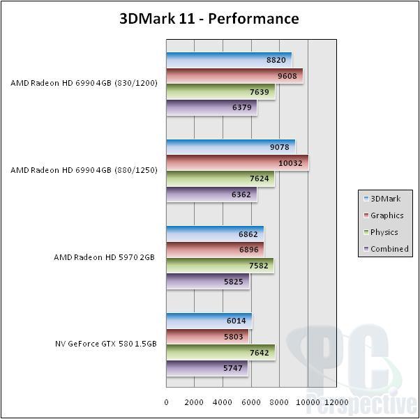 AMD Radeon HD 6990 4GB Update - Overclocking Performance - Graphics Cards  5