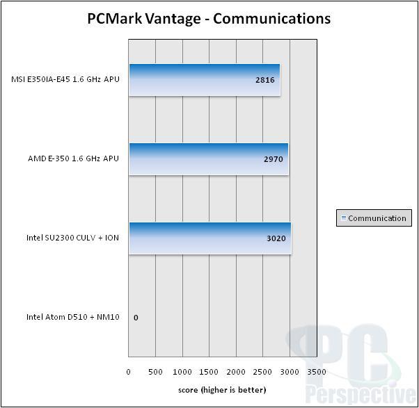 MSI E350IA-E45 AMD Brazos Fusion APU Platform Review - Motherboards 71