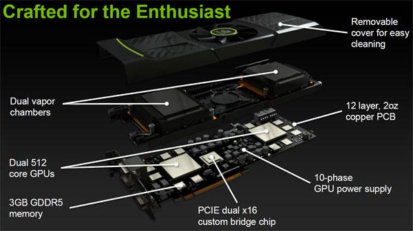 NVIDIA GeForce GTX 590 3GB Dual-GPU Fermi Graphics Card Review - Graphics Cards  3