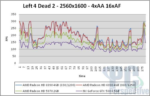 AMD Radeon HD 6990 4GB Update - Overclocking Performance - Graphics Cards  9