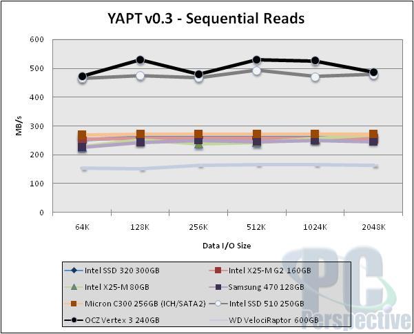 Intel 320 Series 300GB SSD Performance Review - Storage 36