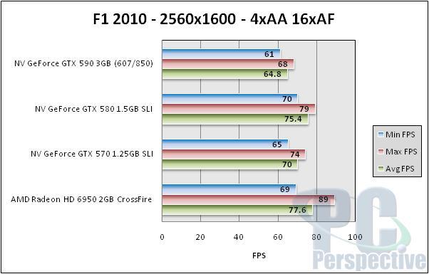 NVIDIA GeForce GTX 590 3GB Dual-GPU Fermi Graphics Card Review - Graphics Cards 162
