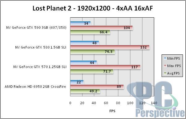 NVIDIA GeForce GTX 590 3GB Dual-GPU Fermi Graphics Card Review - Graphics Cards  14