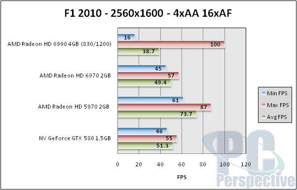 AMD Radeon HD 6990 4GB Dual GPU Cayman Graphics Card - Graphics Cards 140