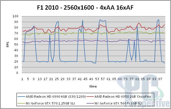 AMD Radeon HD 6990 4GB Dual GPU Cayman Graphics Card - Graphics Cards 145