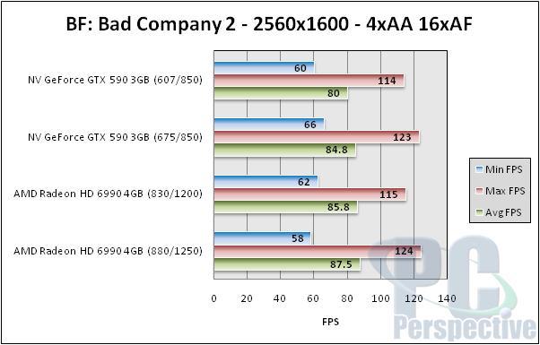 NVIDIA GeForce GTX 590 3GB Dual-GPU Fermi Graphics Card Review - Graphics Cards 153