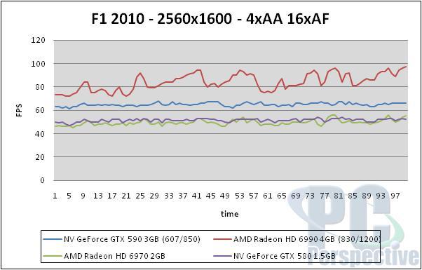 NVIDIA GeForce GTX 590 3GB Dual-GPU Fermi Graphics Card Review - Graphics Cards 155