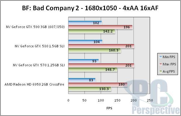 NVIDIA GeForce GTX 590 3GB Dual-GPU Fermi Graphics Card Review - Graphics Cards 157