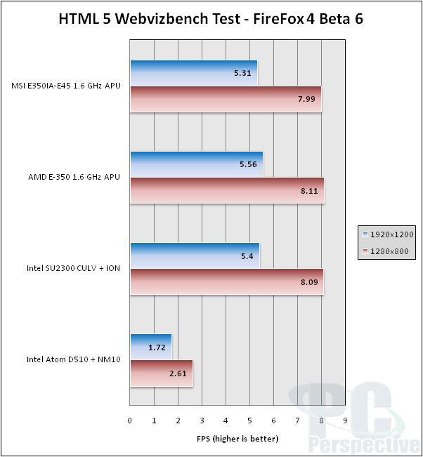MSI E350IA-E45 AMD Brazos Fusion APU Platform Review - Motherboards  7