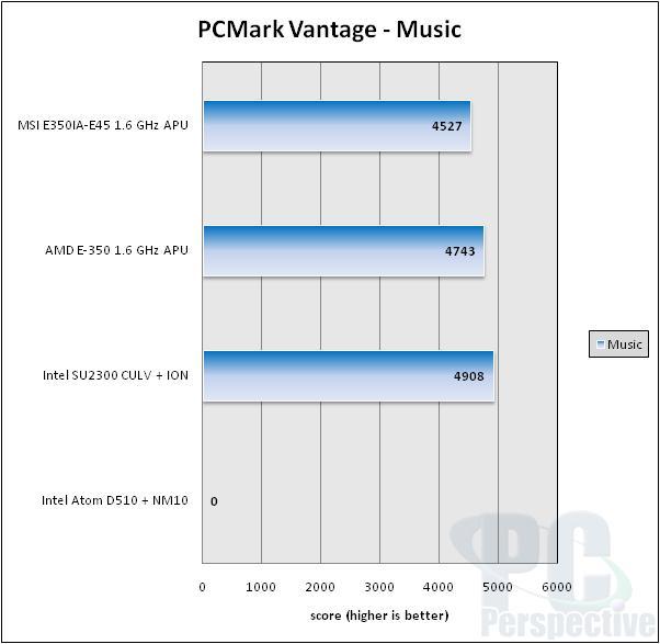 MSI E350IA-E45 AMD Brazos Fusion APU Platform Review - Motherboards 70