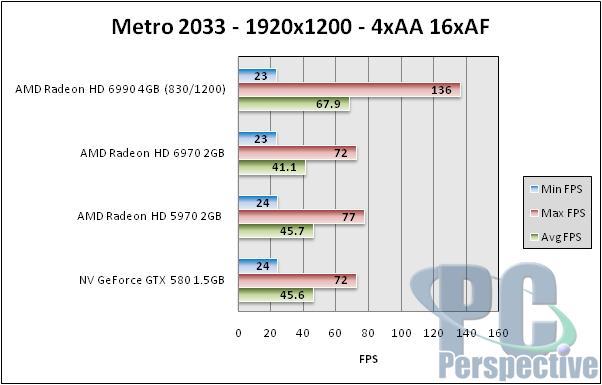 AMD Radeon HD 6990 4GB Dual GPU Cayman Graphics Card - Graphics Cards 138