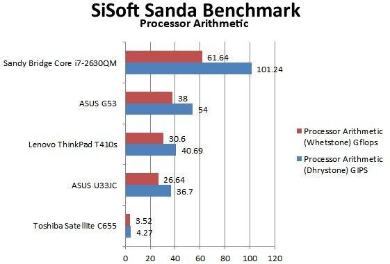 Sandy Bridge Mobile Performance Review - Mobile  14