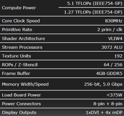 AMD Radeon HD 6990 4GB Dual GPU Cayman Graphics Card - Graphics Cards  1