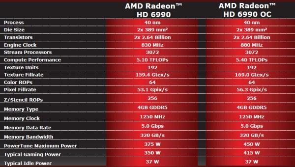 AMD Radeon HD 6990 4GB Dual GPU Cayman Graphics Card - Graphics Cards  10