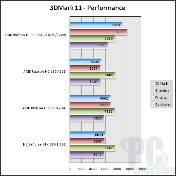 AMD Radeon HD 6990 4GB Dual GPU Cayman Graphics Card - Graphics Cards 134
