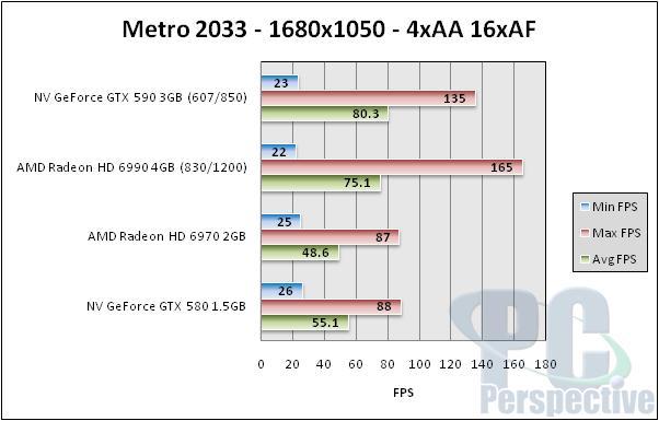 NVIDIA GeForce GTX 590 3GB Dual-GPU Fermi Graphics Card Review - Graphics Cards  6