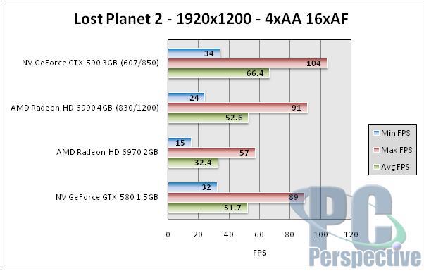 NVIDIA GeForce GTX 590 3GB Dual-GPU Fermi Graphics Card Review - Graphics Cards  8