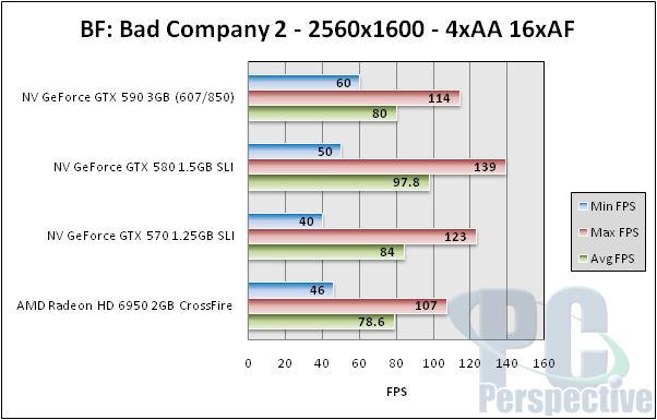 NVIDIA GeForce GTX 590 3GB Dual-GPU Fermi Graphics Card Review - Graphics Cards 161