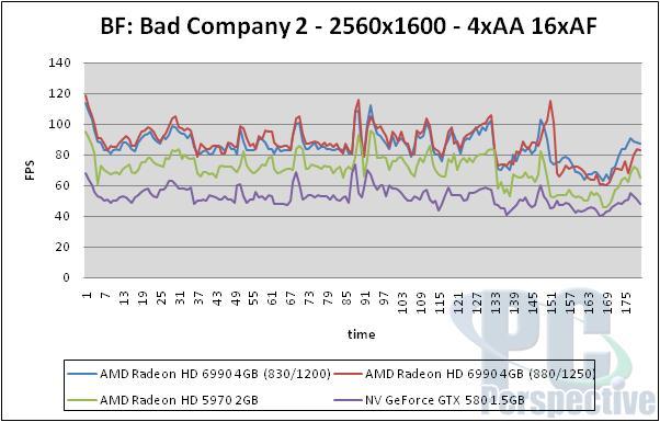 AMD Radeon HD 6990 4GB Update - Overclocking Performance - Graphics Cards  4