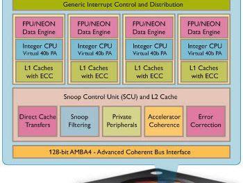 16 core Cortex A15s coming soon?