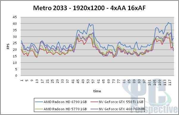 AMD Radeon HD 6790 1GB Review - Barts hits $150 - Graphics Cards 75
