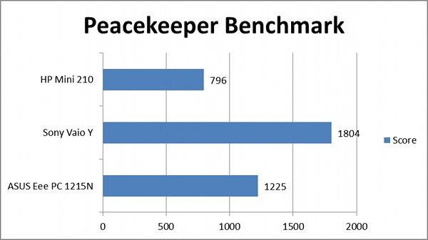peacekeeperbench.jpg