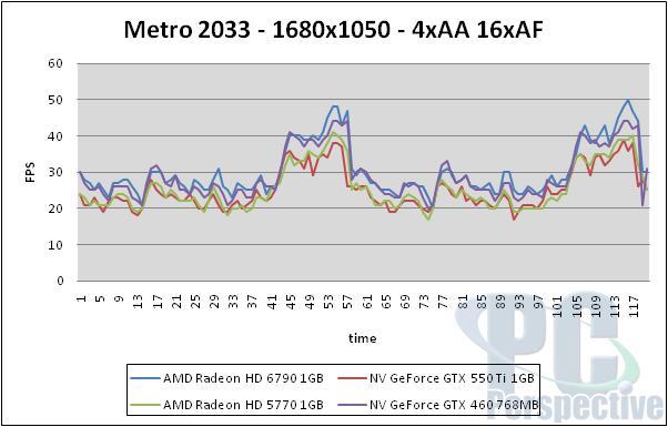 AMD Radeon HD 6790 1GB Review - Barts hits $150 - Graphics Cards 73