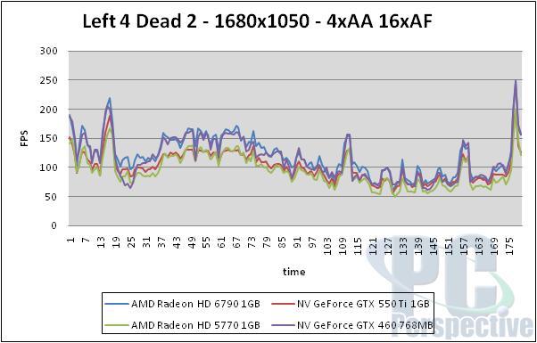 AMD Radeon HD 6790 1GB Review - Barts hits $150 - Graphics Cards 72