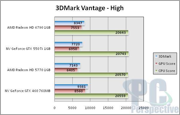 AMD Radeon HD 6790 1GB Review - Barts hits $150 - Graphics Cards 70