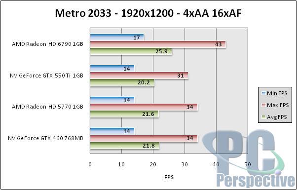 AMD Radeon HD 6790 1GB Review - Barts hits $150 - Graphics Cards 76