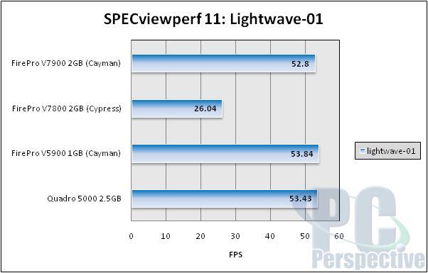 specviewperf11-lightwave01.jpg