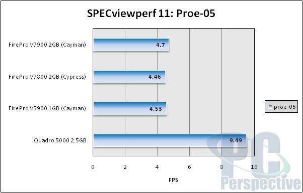 specviewperf11-proe05.jpg
