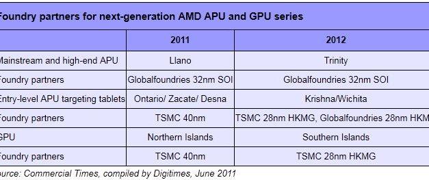 TSMC gets AMD's 28nm APU business