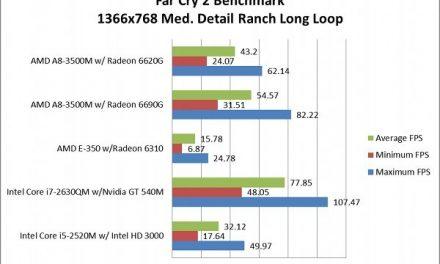 1 Llano beats 3000 Intel HDs