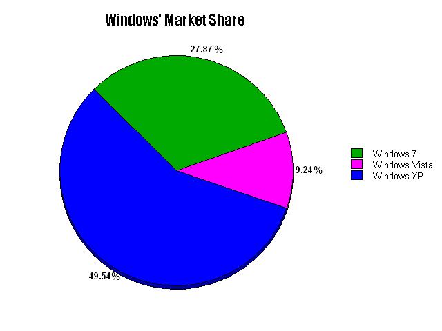 Windows XP (Finally) Falls Below 50% of Windows' Market Share
