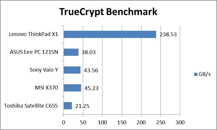 truecryptbench.jpg