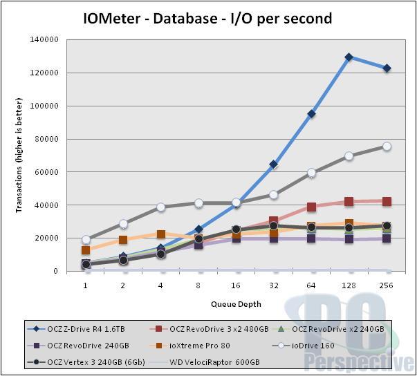 iometer-ios-database.jpg