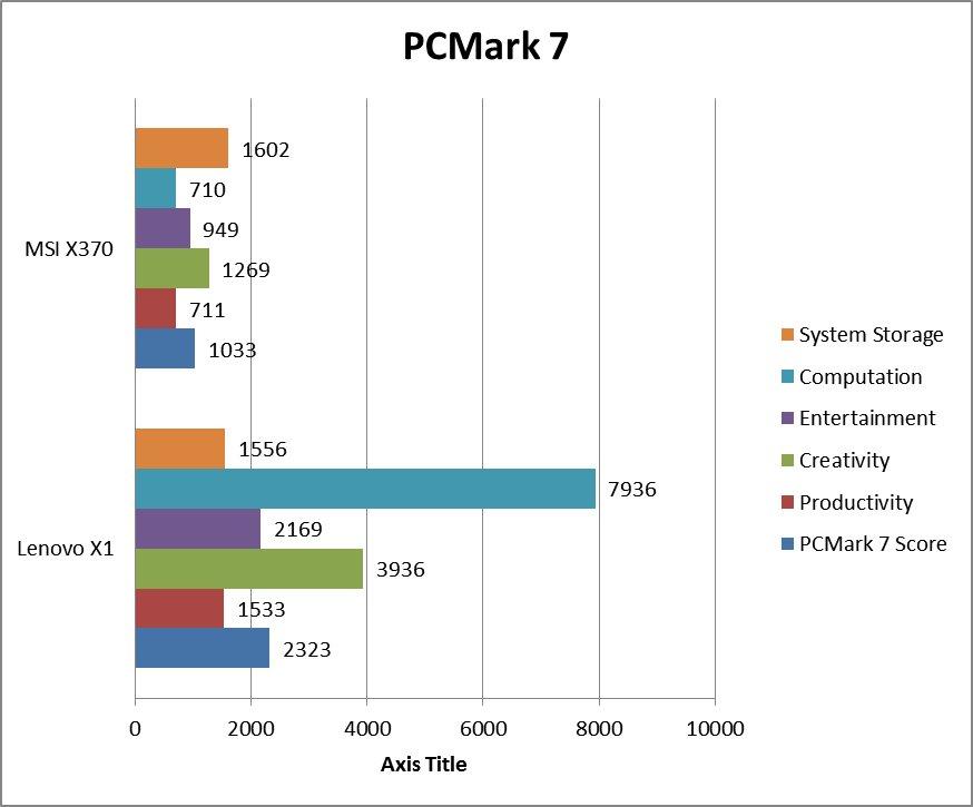 pcmark7.jpg