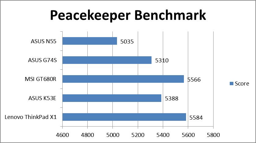 peacekeeperbench.png