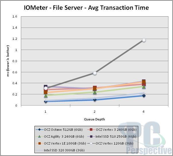 iometer-trans-file.jpg