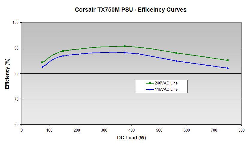 32b-tx750m-efficiency-graph.jpg