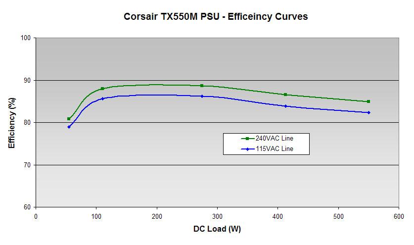 32a-tx550m-efficiency-graph.jpg