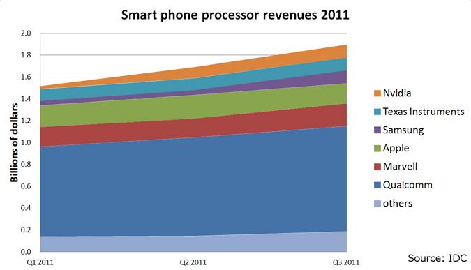 intel-phone-chart.jpg