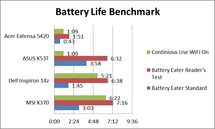 batterylifebench.png