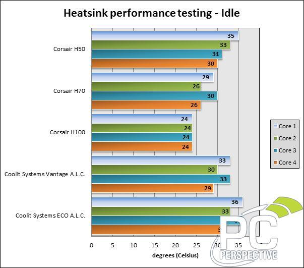 Corsair Hydro Series H100 Liquid CPU Cooler Review - PC