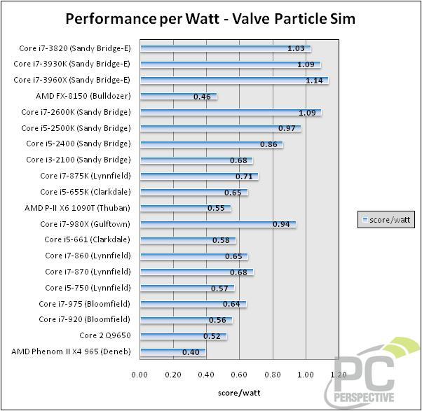 perfwatt-valveparticle.jpg