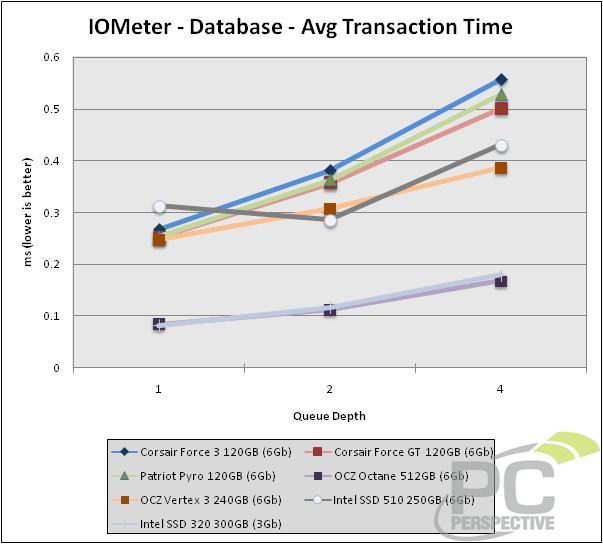 iometer-trans-database.jpg