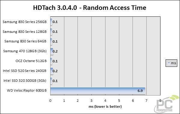 hdtach-randomaccess.jpg